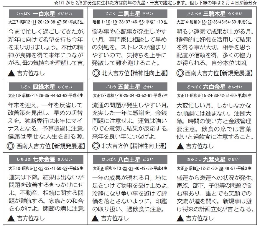 2015.12月度運勢画像